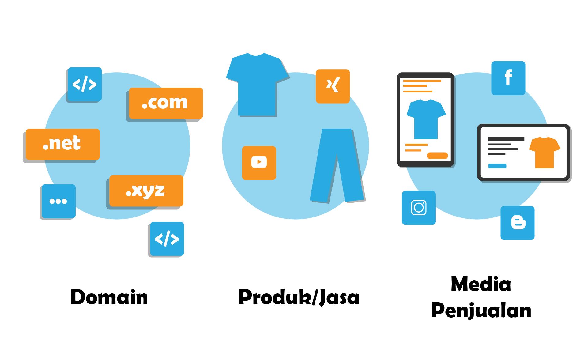 Cara Membangun Bisnis Online Dari Nol untuk Pemula ...