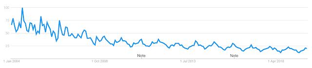 Trendline sull'interesse sul modellismo dal 2004 ad oggi