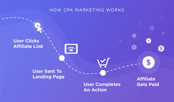 What Is CPA Marketing?