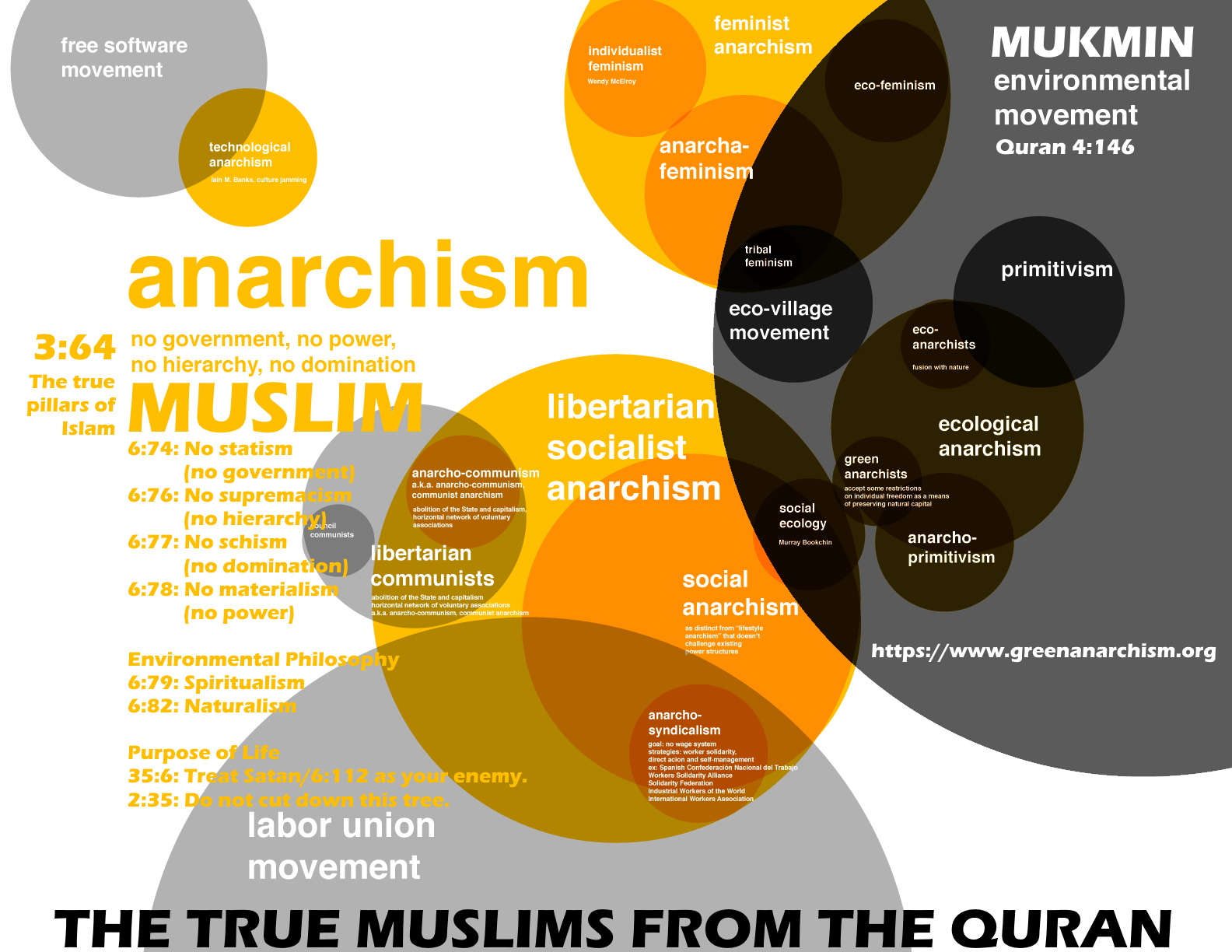 The definition of Muslims