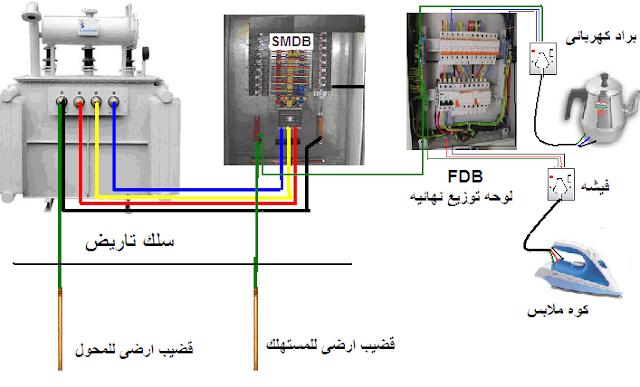 انواع انظمة التأريض tns earthing systems