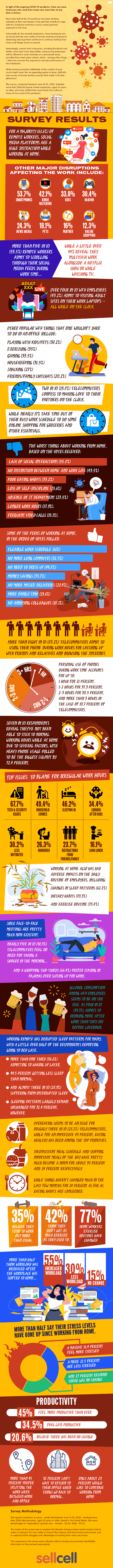 Work From Home Survey Results [Infographic]