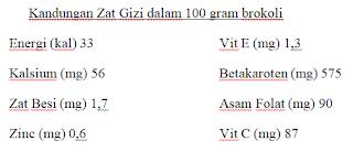 Kandungan Gizi dalam 100 gram Brokoli