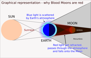 320px-Blood_Moon_Corrected_Labels