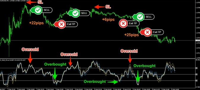 How to Trade Gold for Profit