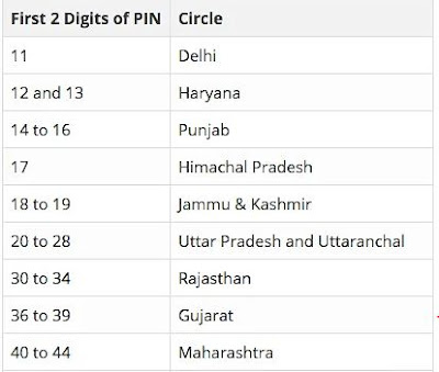 What does mean of the first two-digit in Pincode