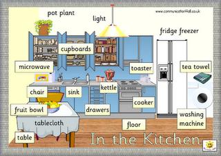 English Primbon Vocabulary Around The House