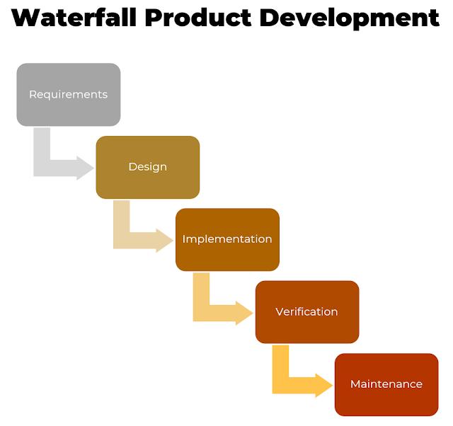 Traditional Waterfall Product Development