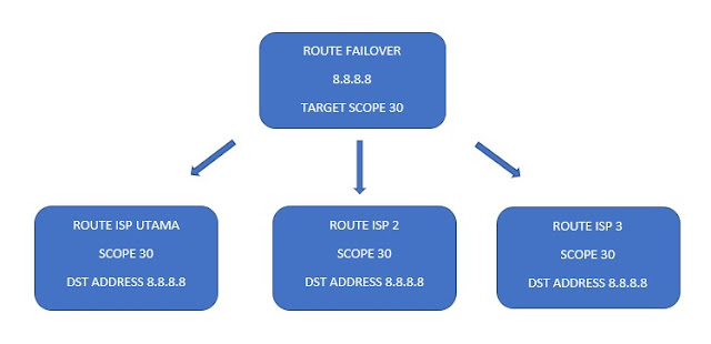 failover mikrotik 100% work
