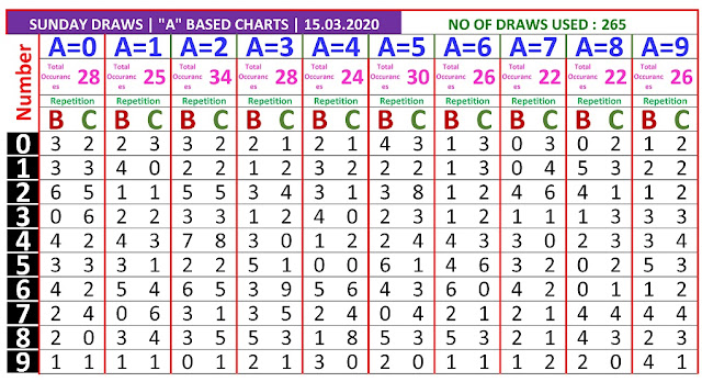 Kerala Lottery Winning Number Trending and Pending A based BC chart  on   15.03.2020