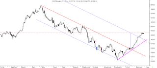 توضيح الهدف الثابت الحالي لمؤشر البورصة المصرية إجي إكس 30