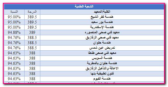 نتيجة تنسيق المرحلة الثانية لكل الكليات علمى وادبى 2019