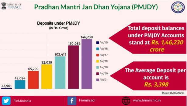 Pradhanmantri Jan-Dhan Yojana