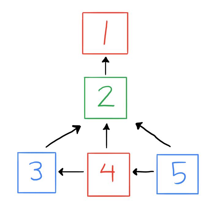 Kolmen kerroksen verkko, jossa alimman kerroksen kaikki kolme sivua linkittävät toisen kerroksen ainoalle sivulle, joka taas linkittää ylimmän kerroksen sivulle. Lisäksi alakerrassa yksi sivu linkittää toiseen ja toinen kolmanteen.