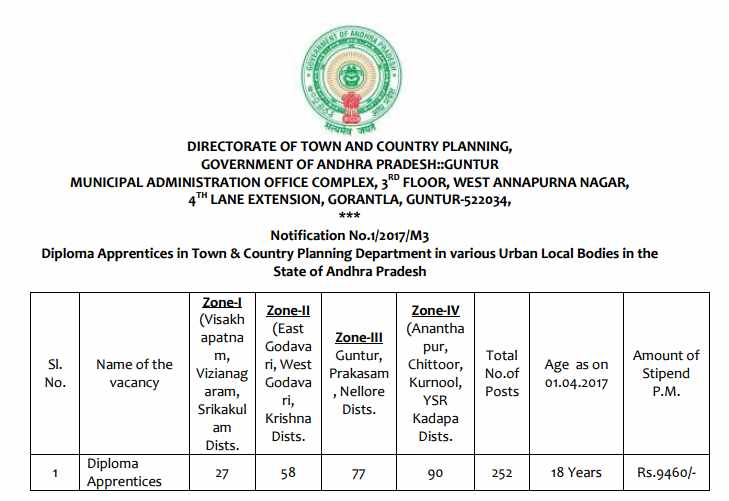Directorate of Town & Country Planning , DTCP 252 Diploma Apprentices Recruitment 2017 dtcp.ap.gov.in Apply Now