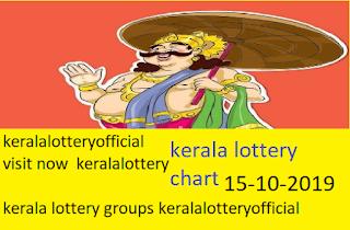 kerala lottery chart 2019-15-10
