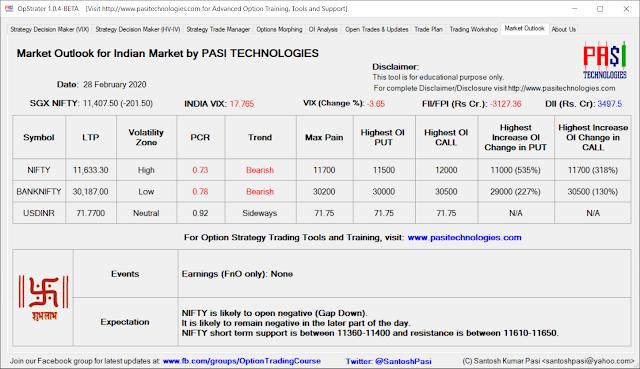 Indian Market Outlook: Feb 28, 2020