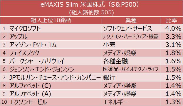 eMAXIS Slim 米国株式(S&P500) 組入上位10銘柄(マイクロソフト、アップル、アマゾン・ドット・コム、フェイスブック、バークシャー・ハサウェイなど)