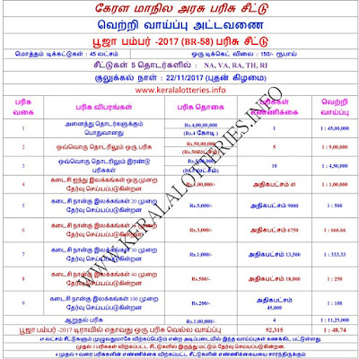 Chance of winning a prize in Pooja Bumper-2017-Tamil
