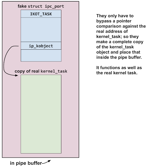 Diagram showing the fake ipc_port structure with the object type set to IKOT_TASK and the ipc_object pointer pointing to a copy of the real kernel_task object which the attackers made inside the pipe buffer, enabling them to use the fake port as a fake kernel task port to read and write kernel memory.