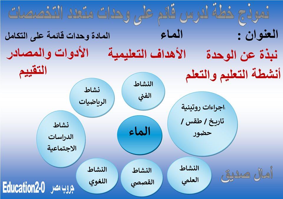 نموذج خطة لدرس قائم على وحدات متعدد التخصصات أ/ آمال صديق 11