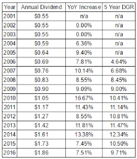 General Mills Dividend Growth and Annualized Growth Rates Since 2001