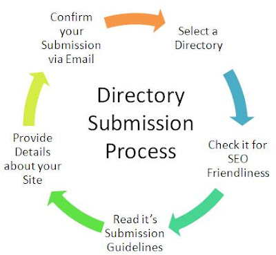 Follow-this-directory-submission-process-for-SEO-website-ranking-350x250