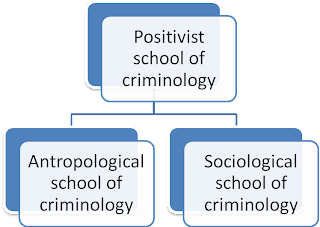 Positivist school of criminology