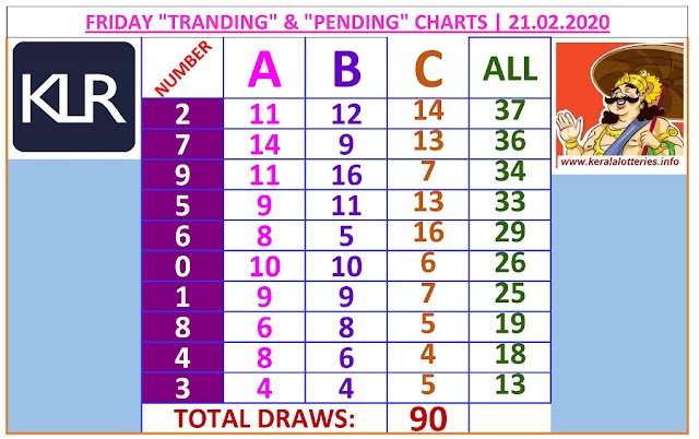 Kerala Lottery Winning Number Trending And Pending Chart of 90 draws on 21.02.2020