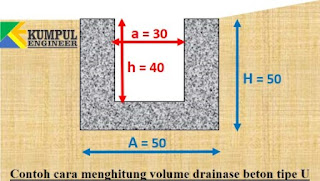 drainase u ditch. volume beton drainase