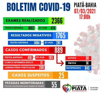 Piatã: Confira o boletim Covid-19 deste domingo (07)