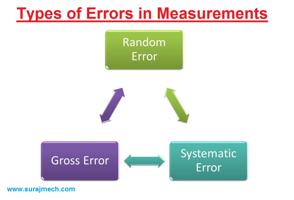 Different Types of Errors in Measurement