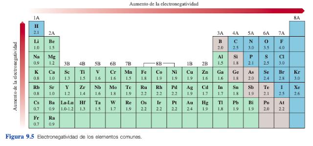 tabla de electronegatividad para descargar