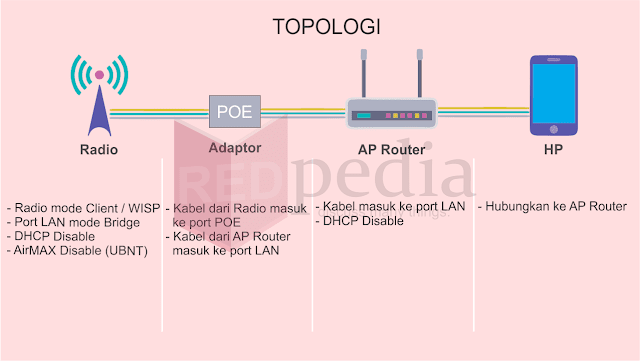 topologi cara nembak wifi