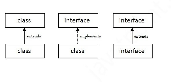 Class and Interface in Java