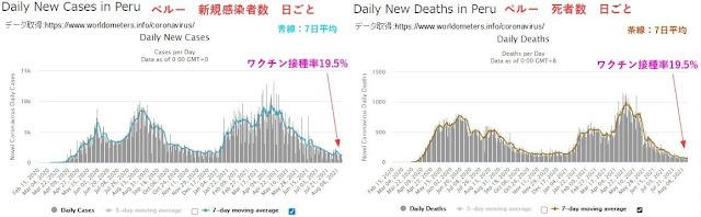 Fig.2がペルーでの新規感染者数と死者数の日ごとのチャートです