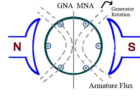 Armature reaction in dc machine nptel