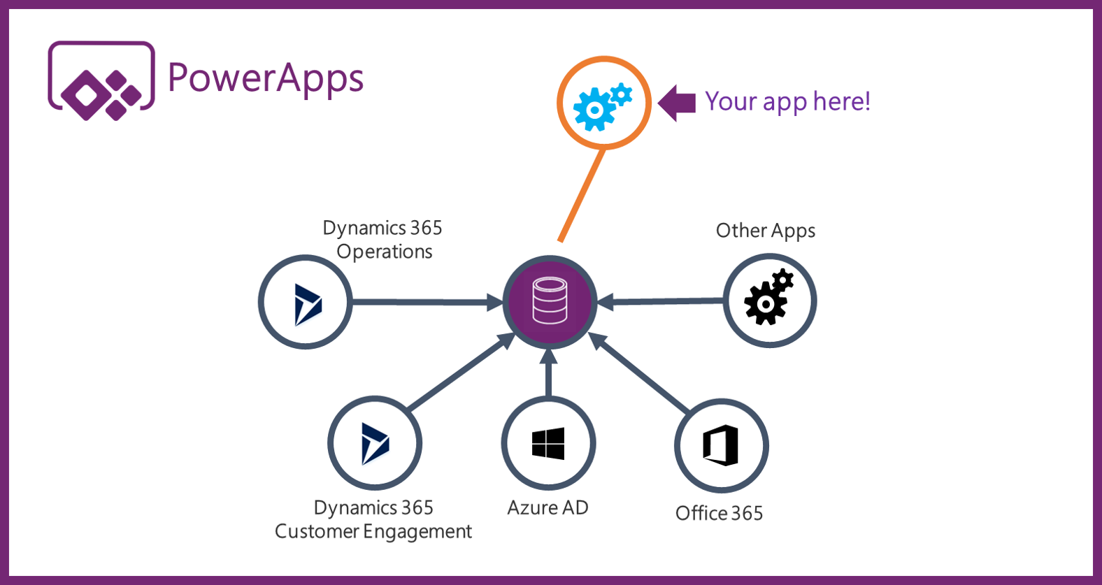PowerApps and the Common Data Service for Apps - Microsoft