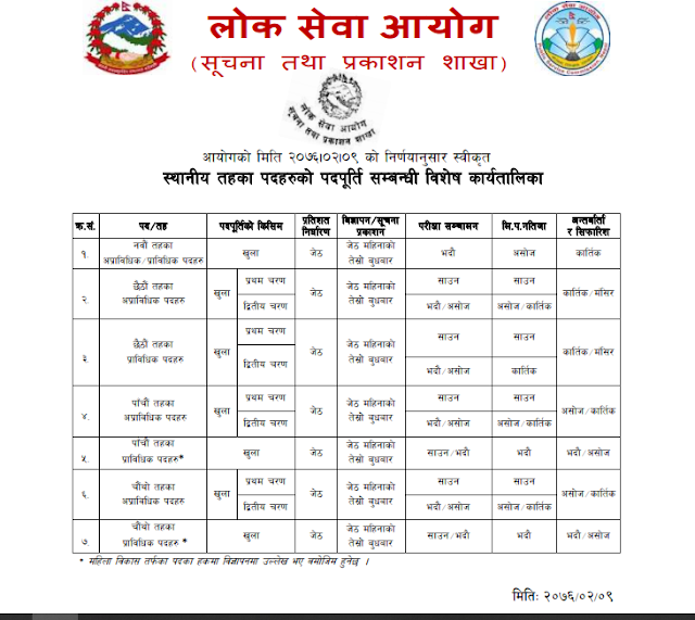 New Loksewa Routine for Local Level