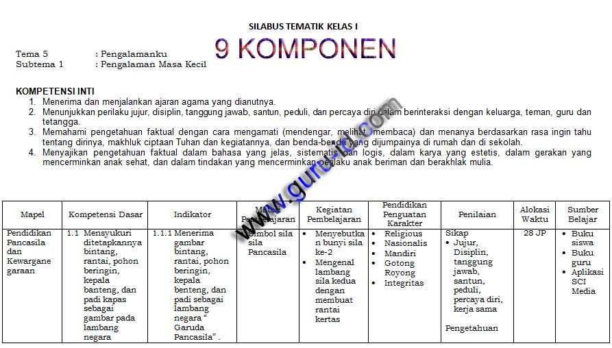 Silabus K13 Kelas 1 2 3 4 5 6 Sd Mi Tahun 2020 2021 Info Pendidikan Terbaru