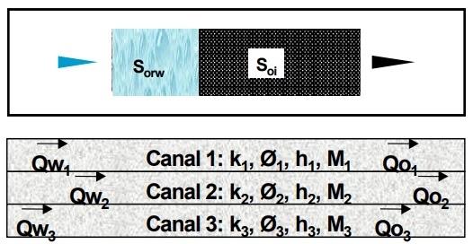 Inyección de Agua - Desplazamiento tipo pistón