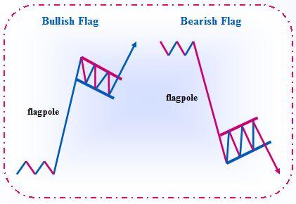 also japanese candlesticks bullish and bearish flag rh blackswanfxspot