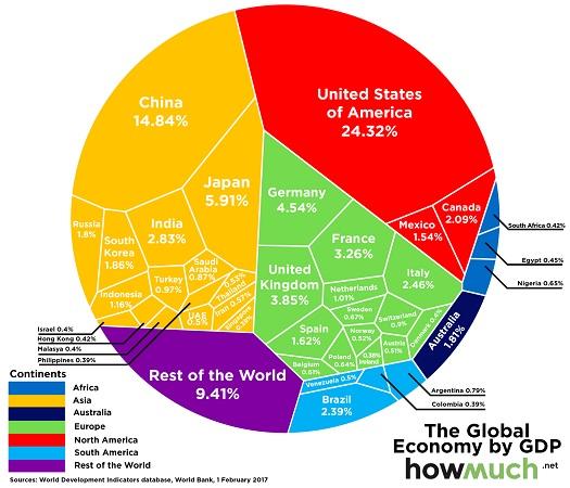 mayores-economias-mundiales-2017