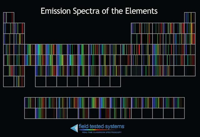 espectro de los elementos químicos