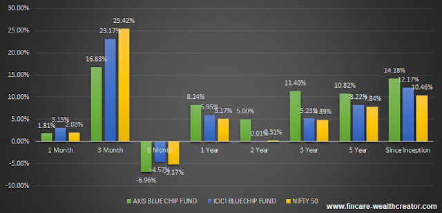 axis blue chip fund and icici blue chip fund performance