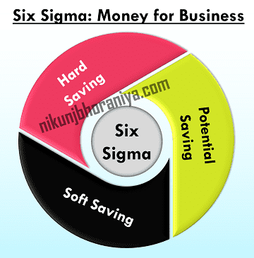 Six_Sigma Money for Business