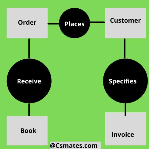 entity relationship diagram or re diagram in software engineering - csmates.com