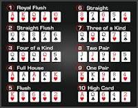 Kemenangan Taruhan Dilihat dari Peringkat Kartu Poker