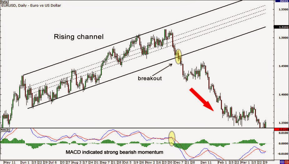 Trading channels forex