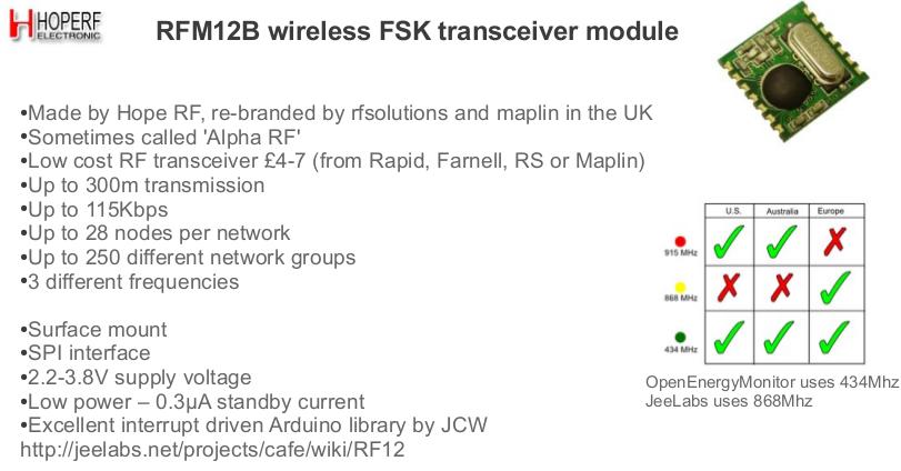 RFM12B Simple RF Transmission Demo | ARCHIVE: